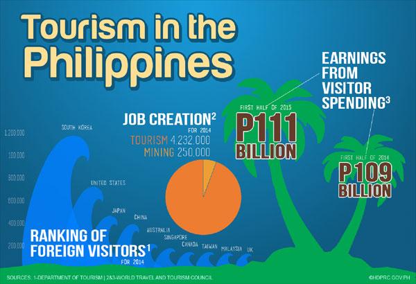 tourism-philippines