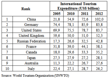 world-tourism-top-spenders