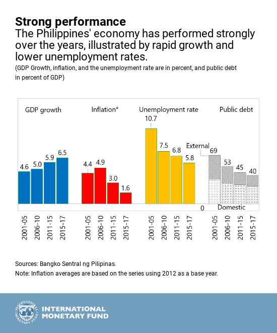 GRAPH-philipines-ECONOMY-GOOD